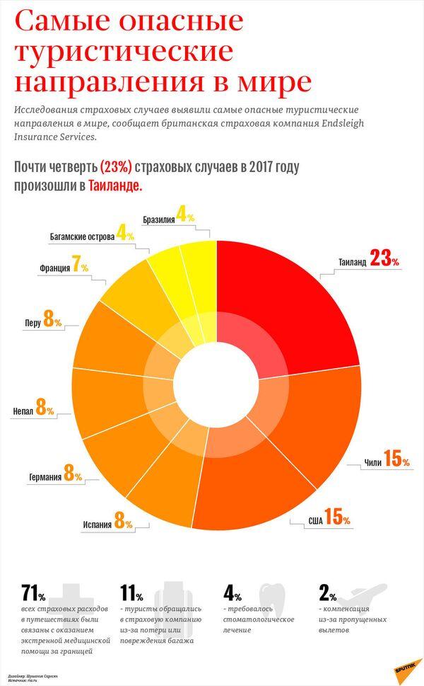 Опасный туризм: самые рискованные маршруты - Sputnik Грузия