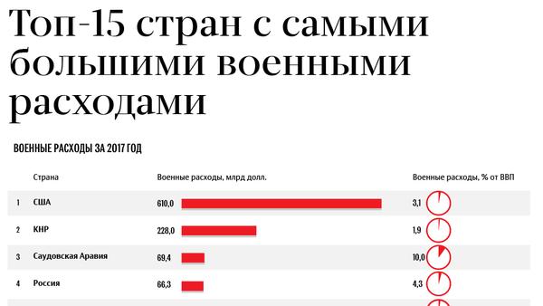 Топ-15 стран с самыми большими военными расходами - Sputnik Грузия