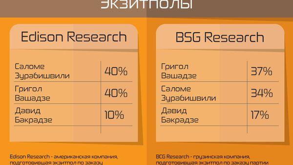 Экзитполы компаний Edison Researc, BCG Research  и Психопроект  - Sputnik Грузия