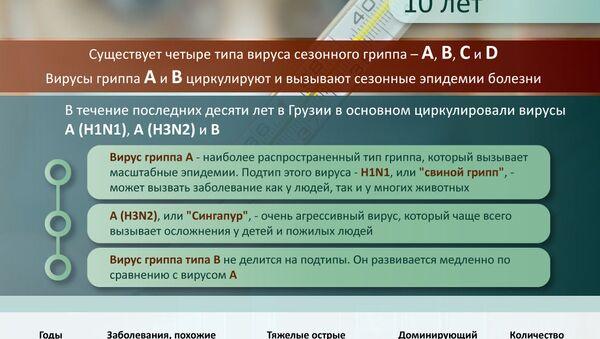 Сезонный грипп в Грузии, данные за 10 лет  - Sputnik Грузия