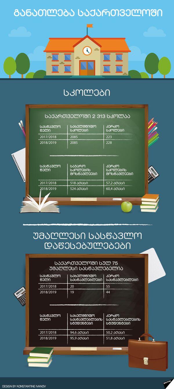 განათლება საქართველოში - Sputnik საქართველო