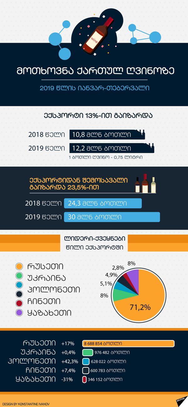 მოთხოვნა ქართულ ღვინოზე - Sputnik საქართველო