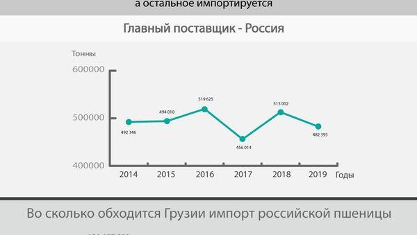 Импорт пшеницы в Грузию из России 2013-2018 годы  - Sputnik Грузия