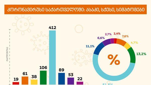 კორონავირუსი საქართველოში: ასაკი, სქესი, სიმპტომები - Sputnik საქართველო